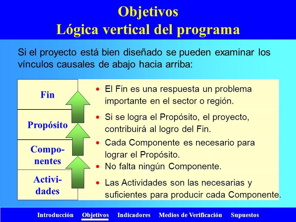Propósito Compo- nentes Activi- dades Fin Objetivos Lógica vertical del programa Si el proyecto está bien diseñado se pueden examinar los vínculos cau