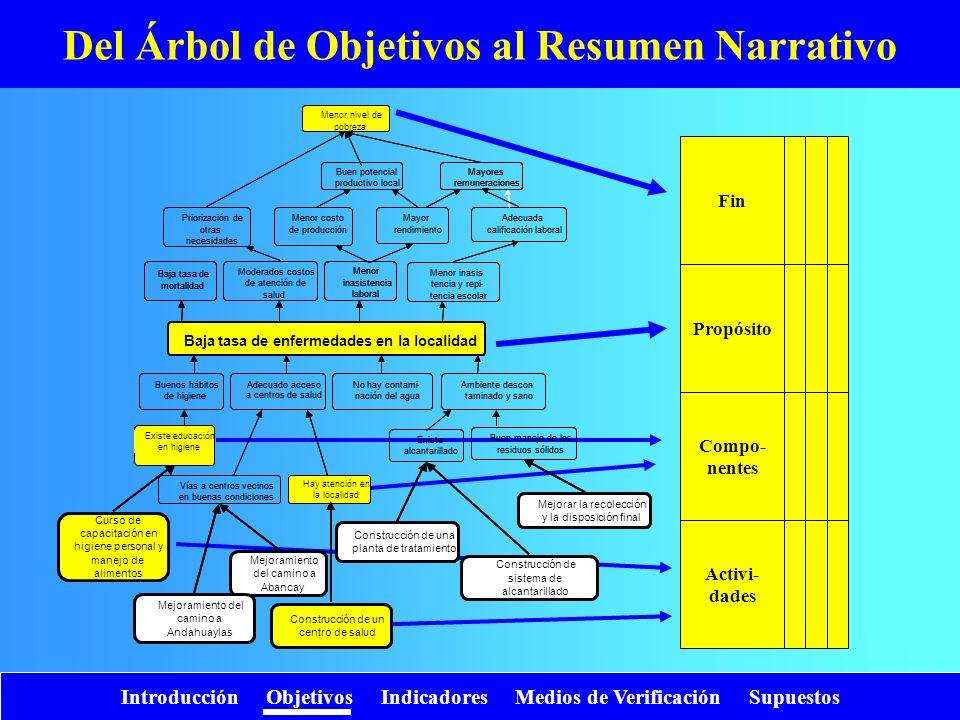 Introducción Objetivos Indicadores Medios de Verificación Supuestos Del Árbol de Objetivos al Resumen Narrativo Fin Propósito Compo- nentes Activi- da