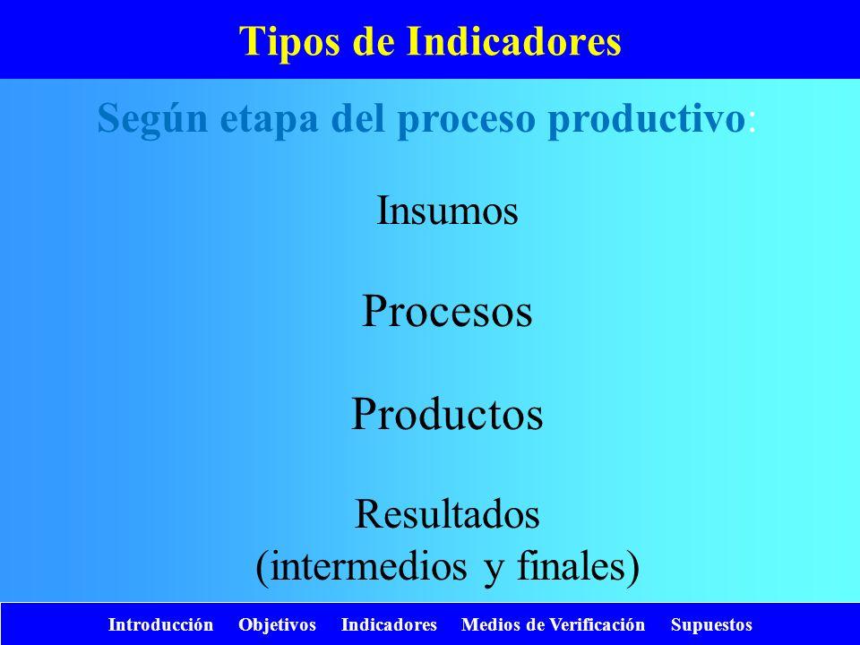 Introducción Objetivos Indicadores Medios de Verificación Supuestos Tipos de Indicadores Según etapa del proceso productivo: Insumos Procesos Producto