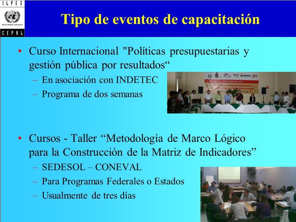 Tipo de eventos de capacitación Curso Internacional
