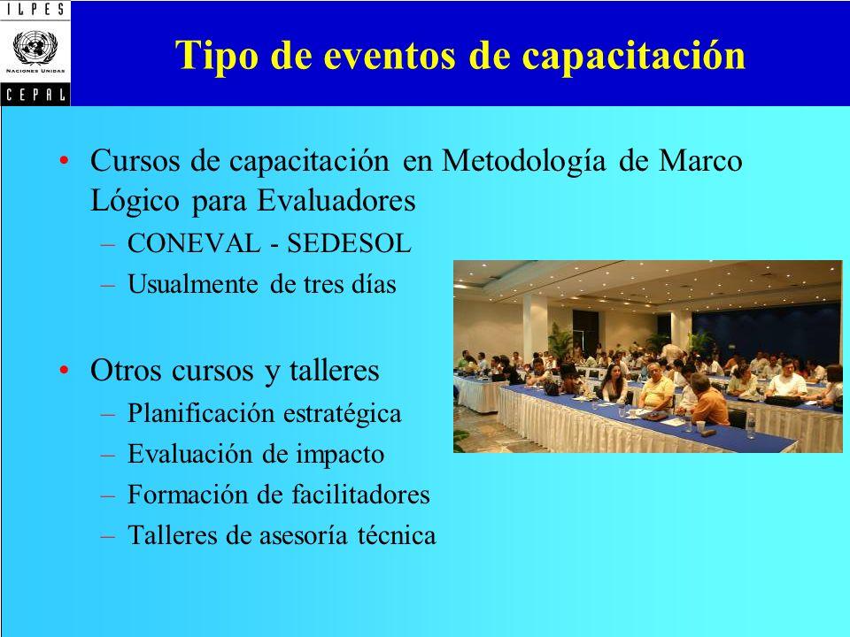 Tipo de eventos de capacitación Cursos de capacitación en Metodología de Marco Lógico para Evaluadores –CONEVAL - SEDESOL –Usualmente de tres días Otr