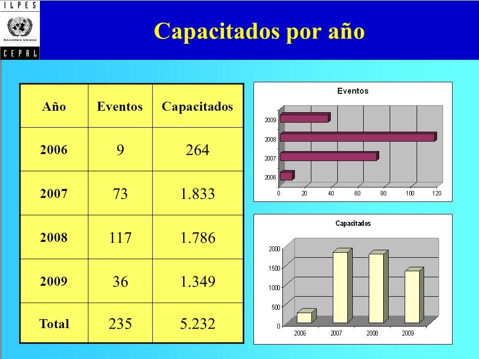 Capacitados por año AñoEventosCapacitados 2006 9264 2007 731.833 2008 1171.786 2009 361.349 Total 2355.232