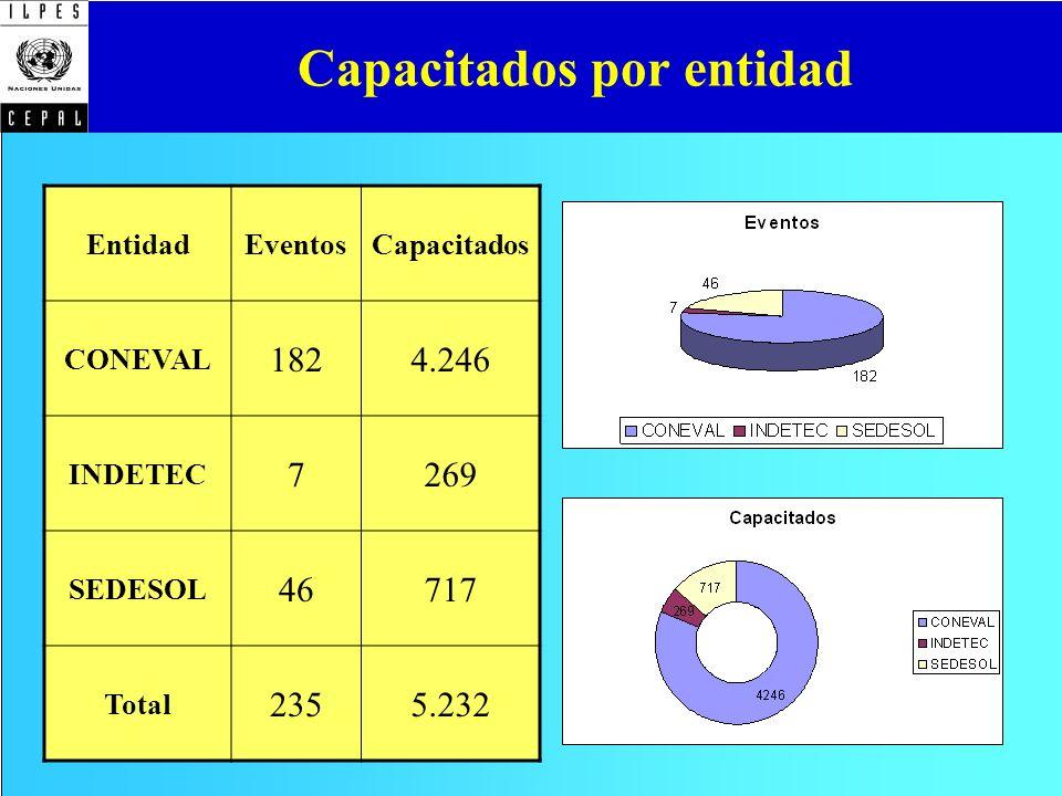Capacitados por entidad EntidadEventosCapacitados CONEVAL 1824.246 INDETEC 7269 SEDESOL 46717 Total 2355.232