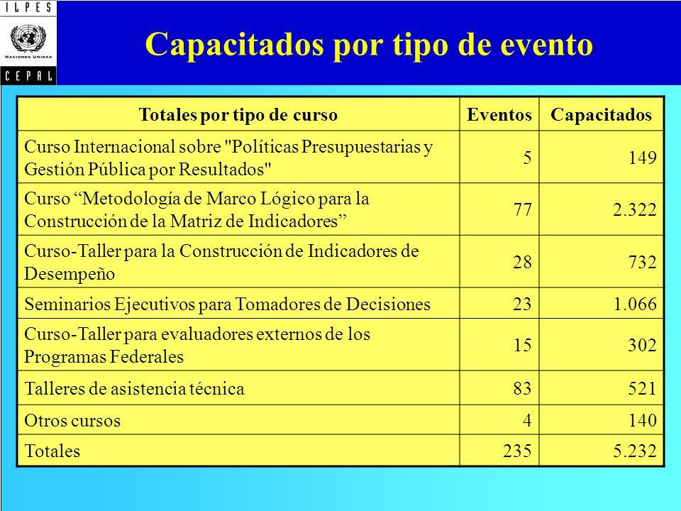 Capacitados por tipo de evento Totales por tipo de cursoEventosCapacitados Curso Internacional sobre