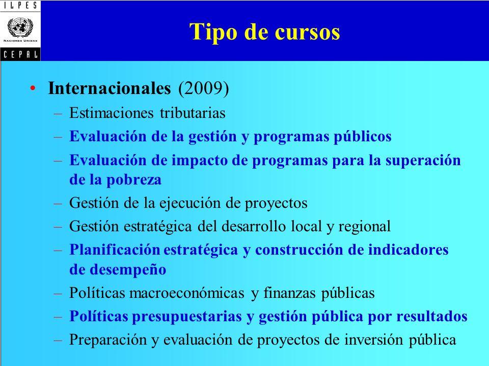 Tipo de cursos Nacionales (Convenios) –Brasil – Chile – Colombia –Costa Rica – México – Perú –República Dominicana – Venezuela –Otros A distancia –Elementos básicos de gestión estratégica para el desarrollo local y regional –Marco lógico para la formulación de proyectos