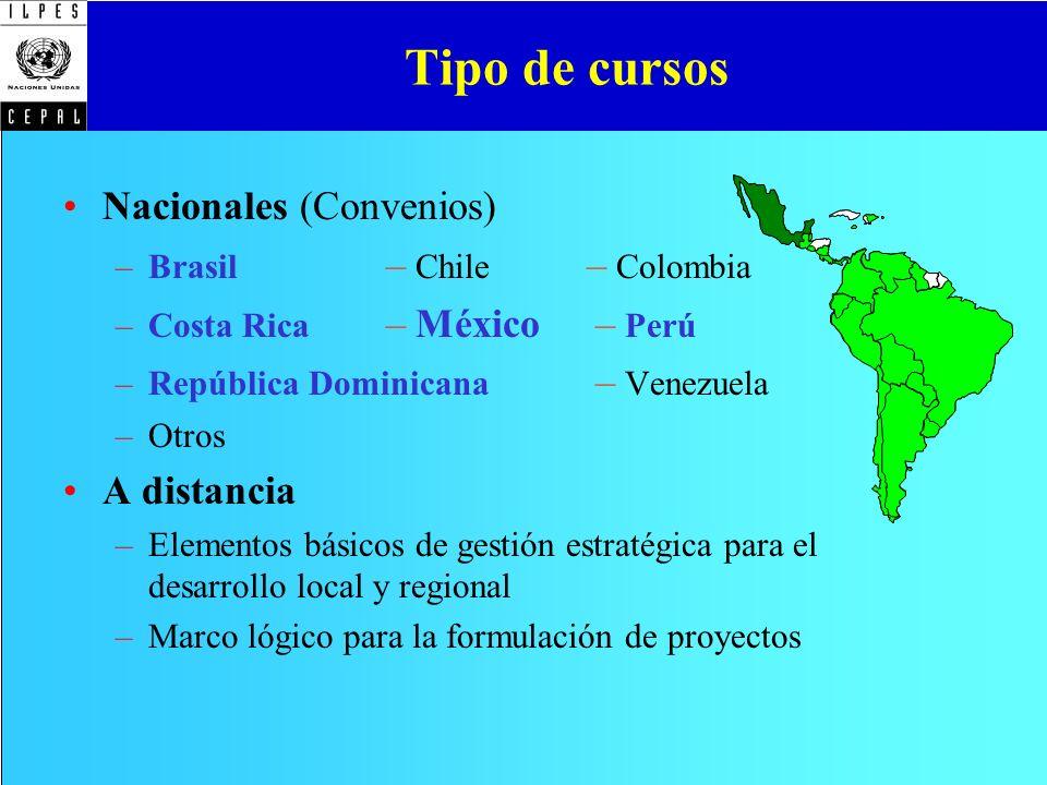 Tipo de cursos Nacionales (Convenios) –Brasil – Chile – Colombia –Costa Rica – México – Perú –República Dominicana – Venezuela –Otros A distancia –Ele