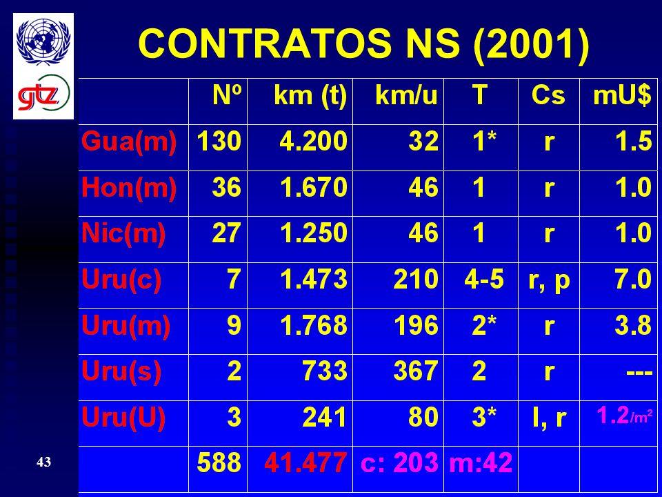 42 CONTRATOS NS (2001)
