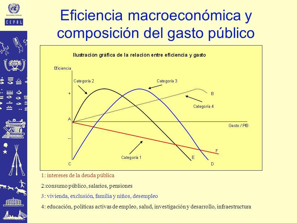 Eficiencia macroeconómica y composición del gasto público 1: intereses de la deuda pública 2:consumo público, salarios, pensiones 3: vivienda, exclusi