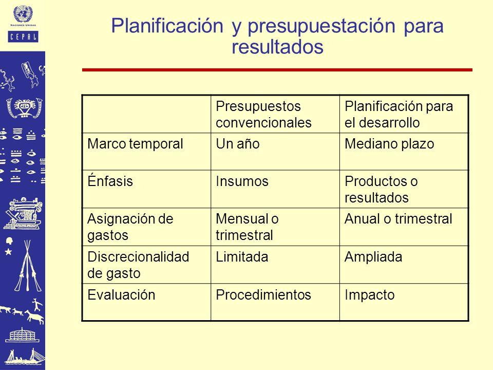Planificación y presupuestación para resultados Presupuestos convencionales Planificación para el desarrollo Marco temporalUn añoMediano plazo Énfasis