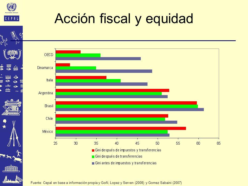 Acción fiscal y equidad Fuente: Cepal en base a información propia y Goñi, Lopez y Serven (2008) y Gomez Sabaini (2007)
