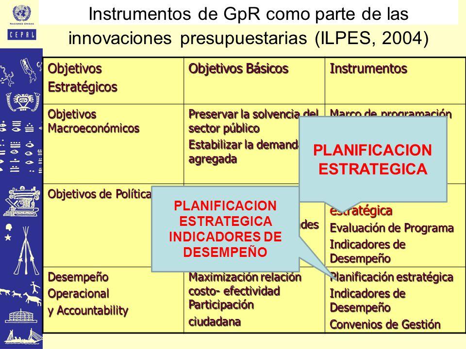 Instrumentos de GpR como parte de las innovaciones presupuestarias (ILPES, 2004)ObjetivosEstratégicos Objetivos Básicos Instrumentos Objetivos Macroec