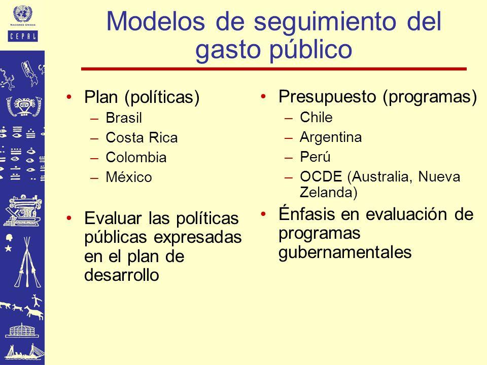 Modelos de seguimiento del gasto público Plan (políticas) –Brasil –Costa Rica –Colombia –México Evaluar las políticas públicas expresadas en el plan d