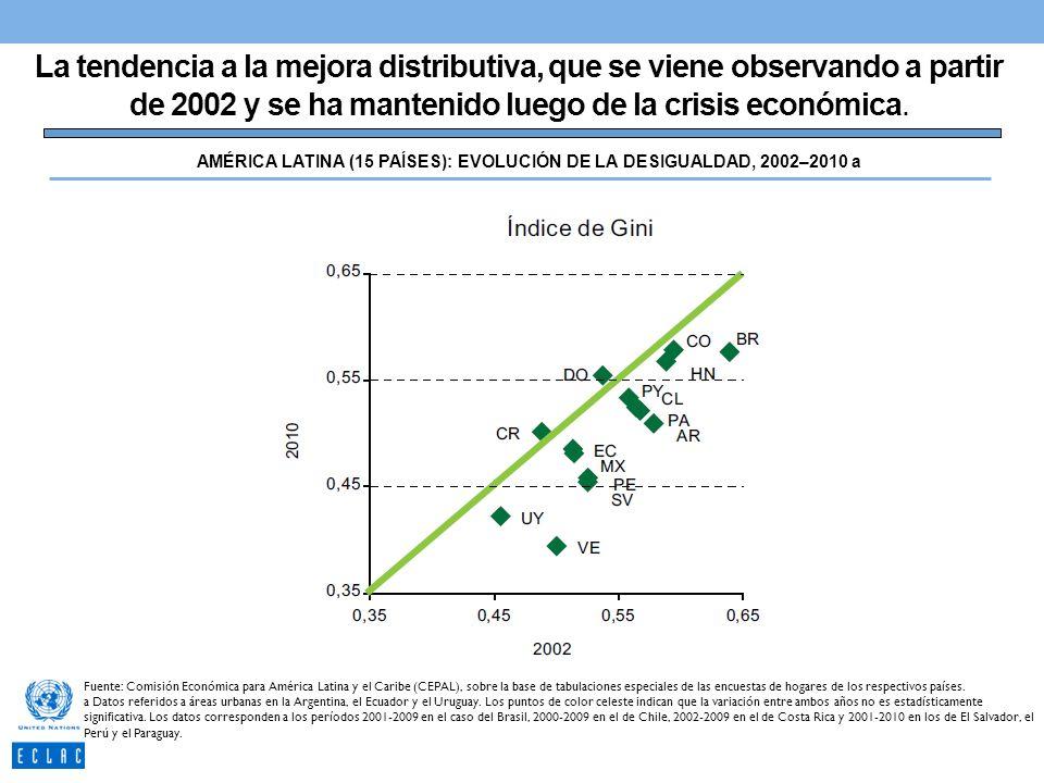 La tendencia a la mejora distributiva, que se viene observando a partir de 2002 y se ha mantenido luego de la crisis económica. AMÉRICA LATINA (15 PAÍ