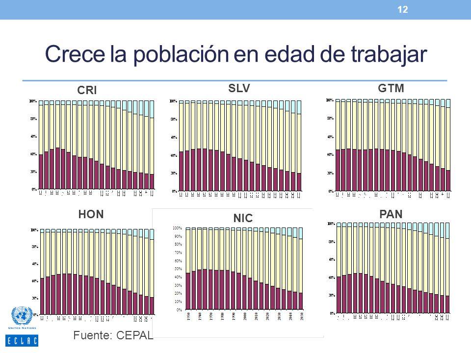 Crece la población en edad de trabajar 12 CRI SLVGTM HON NIC PAN Fuente: CEPAL