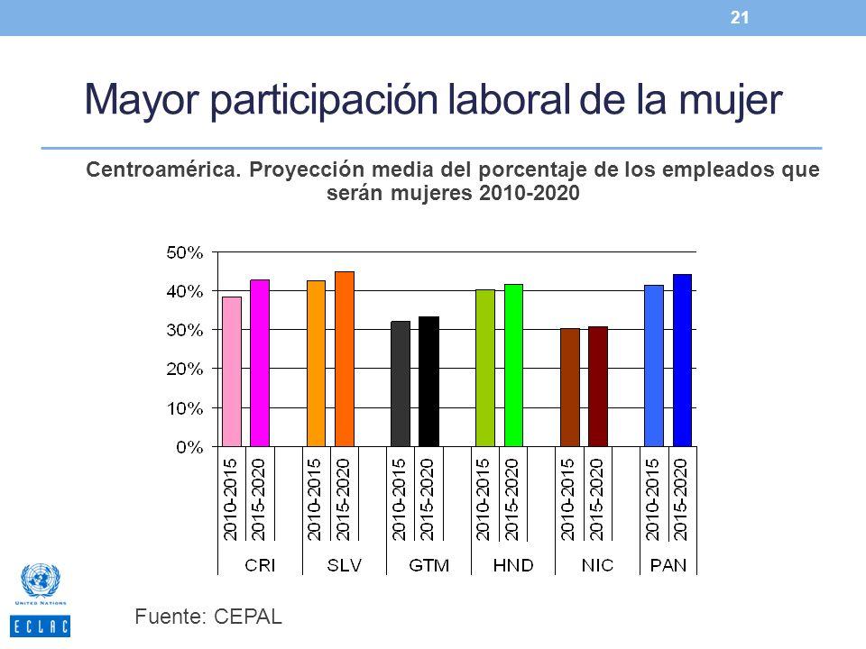 Mayor participación laboral de la mujer 21 Centroamérica. Proyección media del porcentaje de los empleados que serán mujeres 2010-2020 Fuente: CEPAL