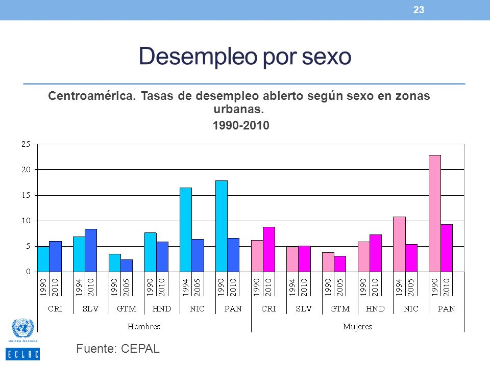 Desempleo por sexo 23 Centroamérica. Tasas de desempleo abierto según sexo en zonas urbanas. 1990-2010 Fuente: CEPAL