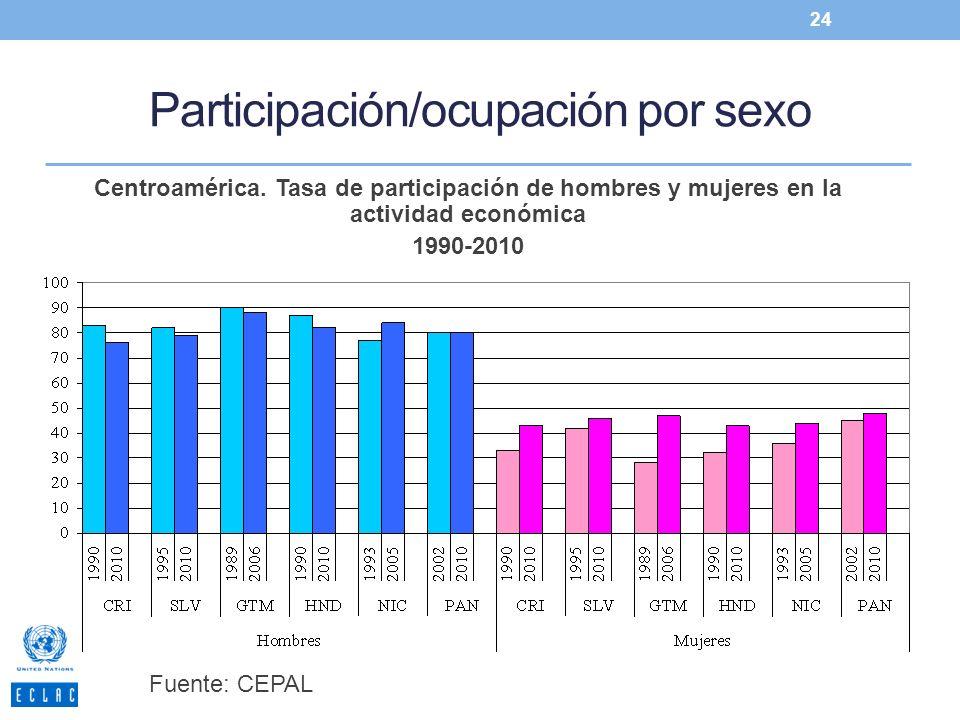 Participación/ocupación por sexo 24 Centroamérica. Tasa de participación de hombres y mujeres en la actividad económica 1990-2010 Fuente: CEPAL