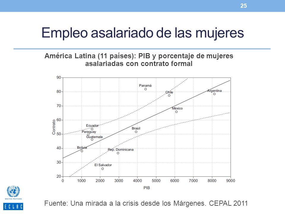 Empleo asalariado de las mujeres 25 América Latina (11 países): PIB y porcentaje de mujeres asalariadas con contrato formal Fuente: Una mirada a la cr