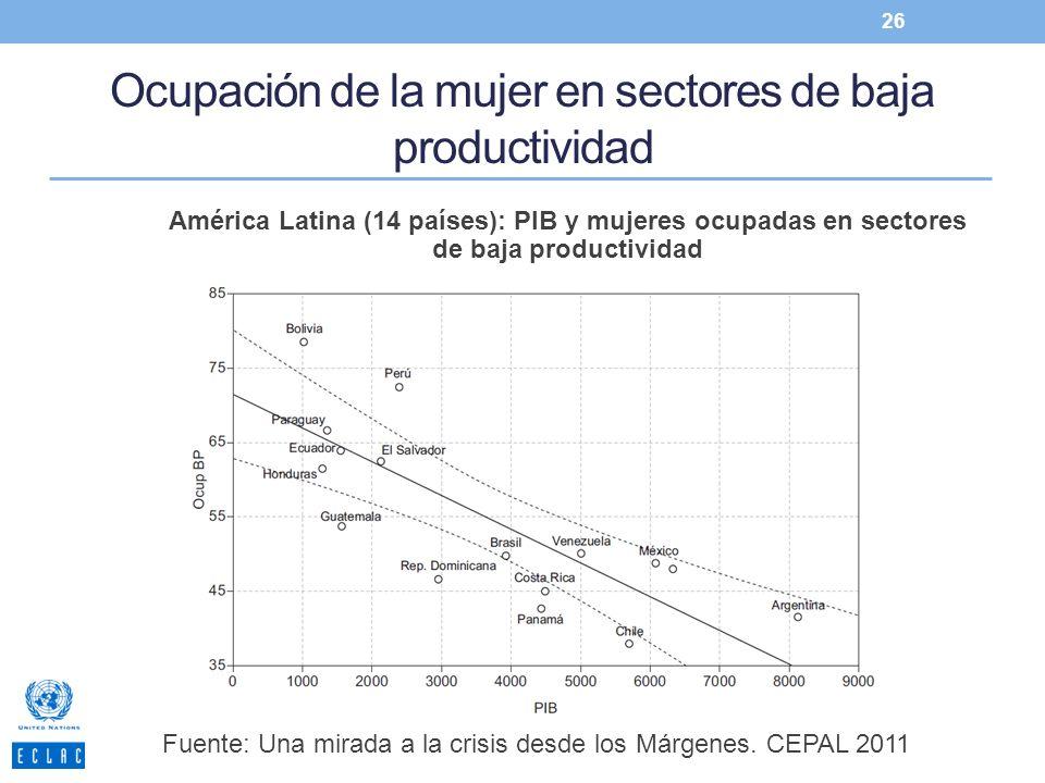 Ocupación de la mujer en sectores de baja productividad 26 América Latina (14 países): PIB y mujeres ocupadas en sectores de baja productividad Fuente