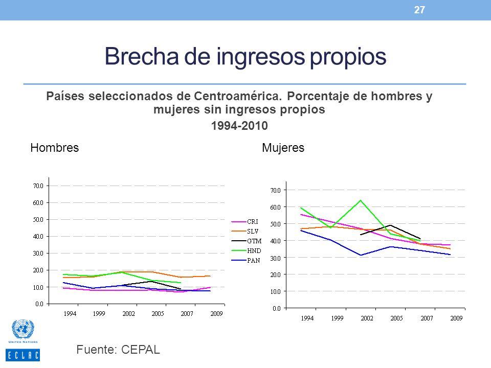 Brecha de ingresos propios 27 HombresMujeres Países seleccionados de Centroamérica. Porcentaje de hombres y mujeres sin ingresos propios 1994-2010 Fue