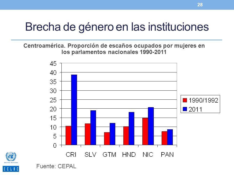 Brecha de género en las instituciones 28 Centroamérica. Proporción de escaños ocupados por mujeres en los parlamentos nacionales 1990-2011 Fuente: CEP