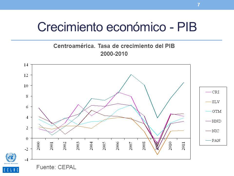 Crecimiento económico - PIB 7 Centroamérica. Tasa de crecimiento del PIB 2000-2010 Fuente: CEPAL