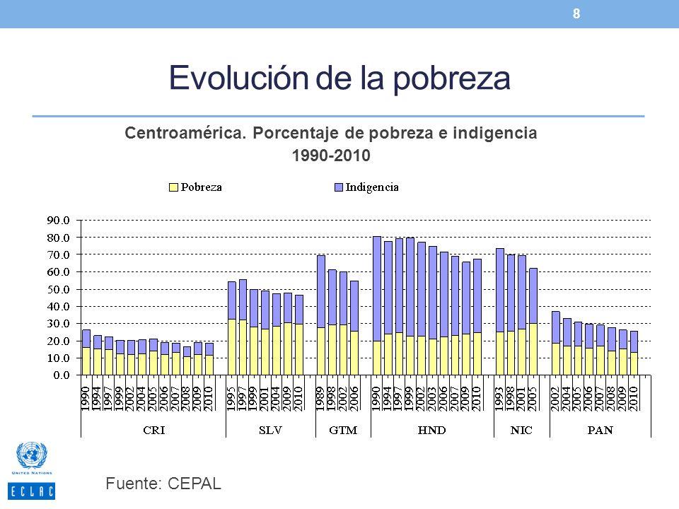 Evolución de la pobreza 8 Fuente: CEPAL Centroamérica. Porcentaje de pobreza e indigencia 1990-2010