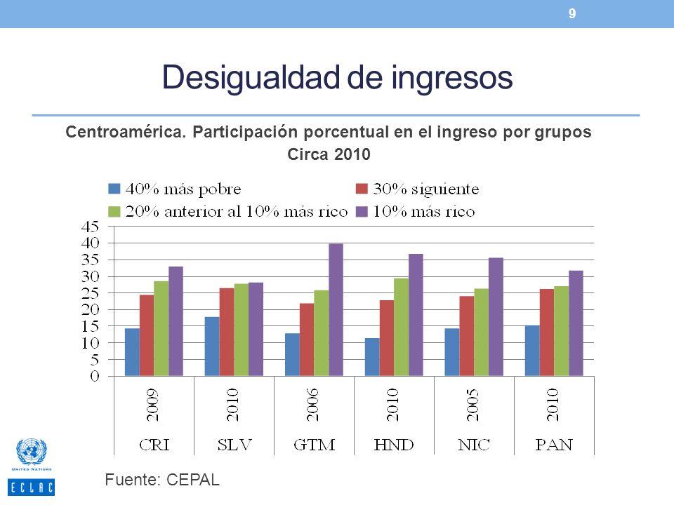 Desigualdad de ingresos 9 Fuente: CEPAL Centroamérica. Participación porcentual en el ingreso por grupos Circa 2010