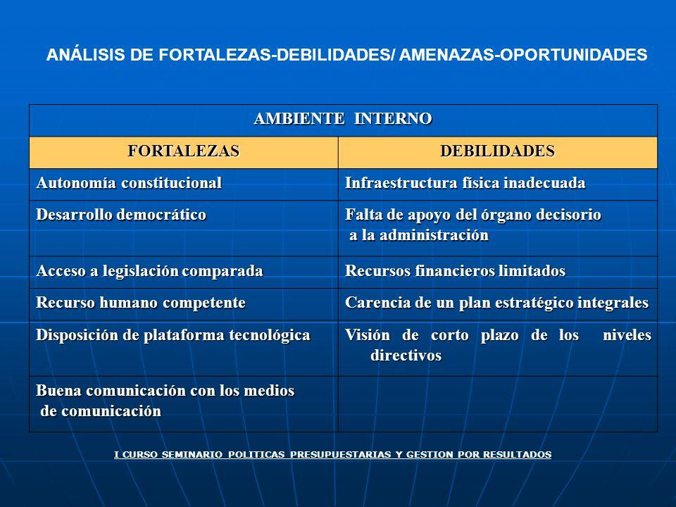 ANÁLISIS DE FORTALEZAS-DEBILIDADES/ AMENAZAS-OPORTUNIDADES AMBIENTE INTERNO FORTALEZASDEBILIDADES Autonomía constitucional Infraestructura física inad