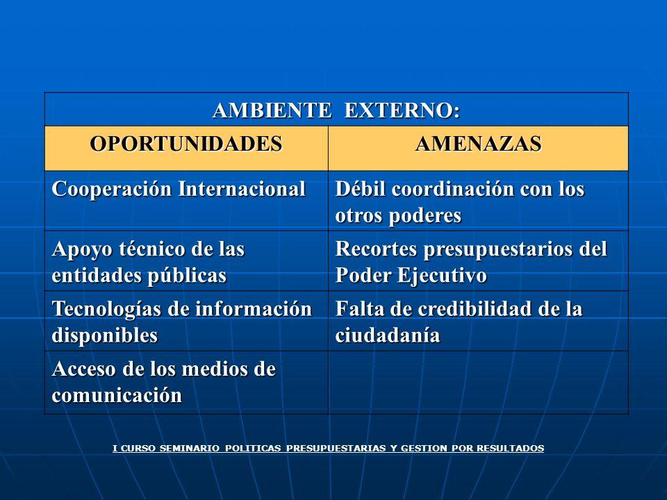 AMBIENTE EXTERNO: OPORTUNIDADESAMENAZAS Cooperación Internacional Débil coordinación con los otros poderes Apoyo técnico de las entidades públicas Rec