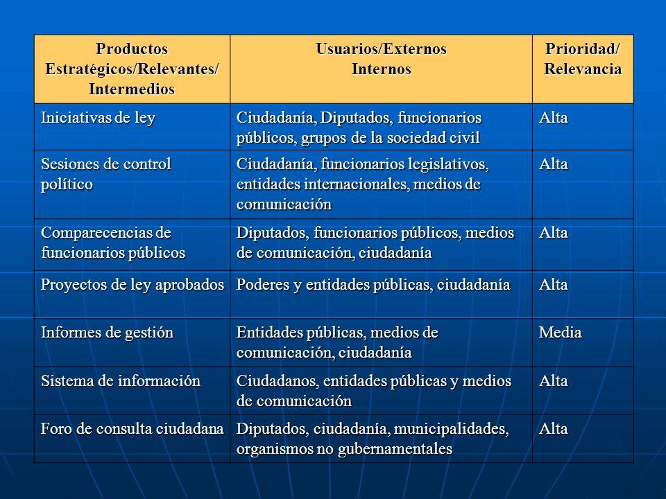 Productos Estratégicos/Relevantes/ IntermediosUsuarios/ExternosInternos Prioridad/ Relevancia Iniciativas de ley Ciudadanía, Diputados, funcionarios p
