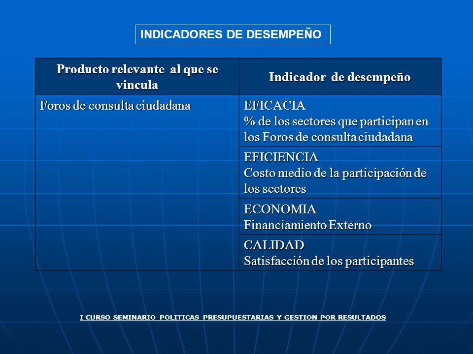 Producto relevante al que se vincula Indicador de desempeño Foros de consulta ciudadana EFICACIA % de los sectores que participan en los Foros de cons