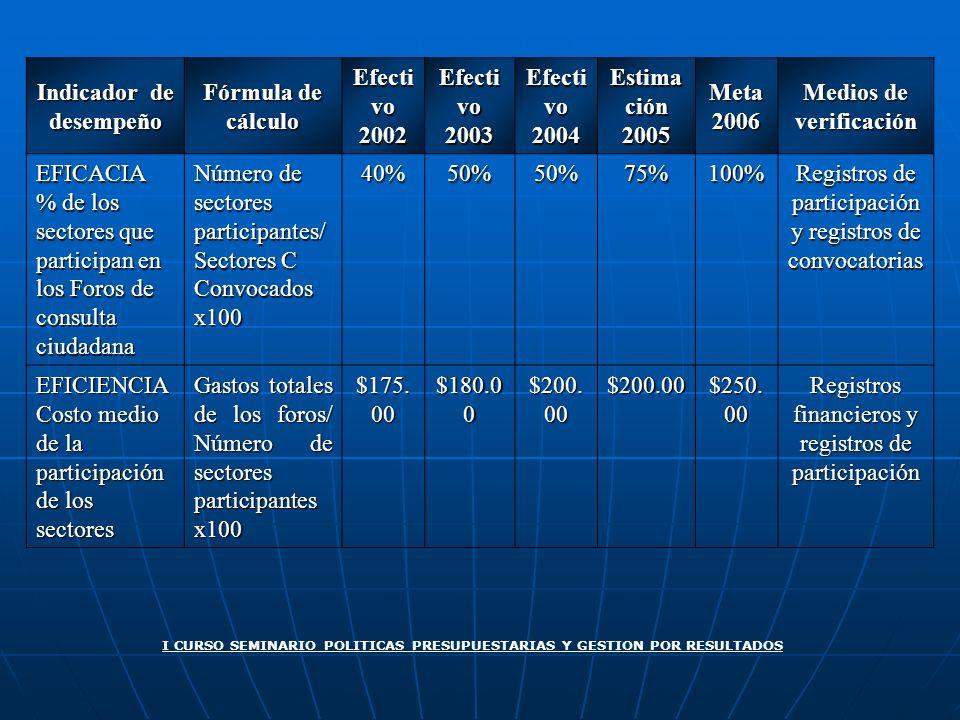Indicador de desempeño Fórmula de cálculo Efecti vo 2002 2003 2004 Estima ción 2005Meta2006 Medios de verificación EFICACIA % de los sectores que part