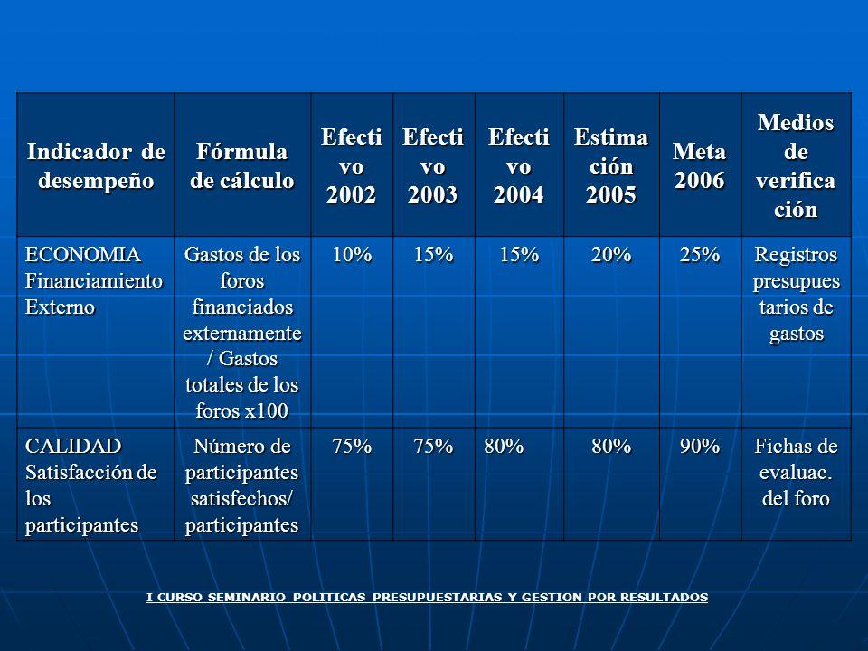 Indicador de desempeño Fórmula de cálculo Efecti vo 2002 2003 2004 Estima ción 2005Meta2006 Medios de verifica ción ECONOMIA Financiamiento Externo Ga