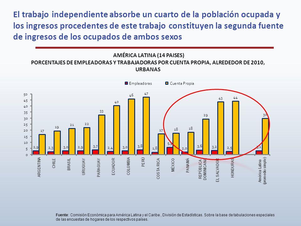 AMÉRICA LATINA (14 PAISES) PORCENTAJES DE EMPLEADORAS Y TRABAJADORAS POR CUENTA PROPIA, ALREDEDOR DE 2010, URBANAS Fuente: Comisión Económica para Amé