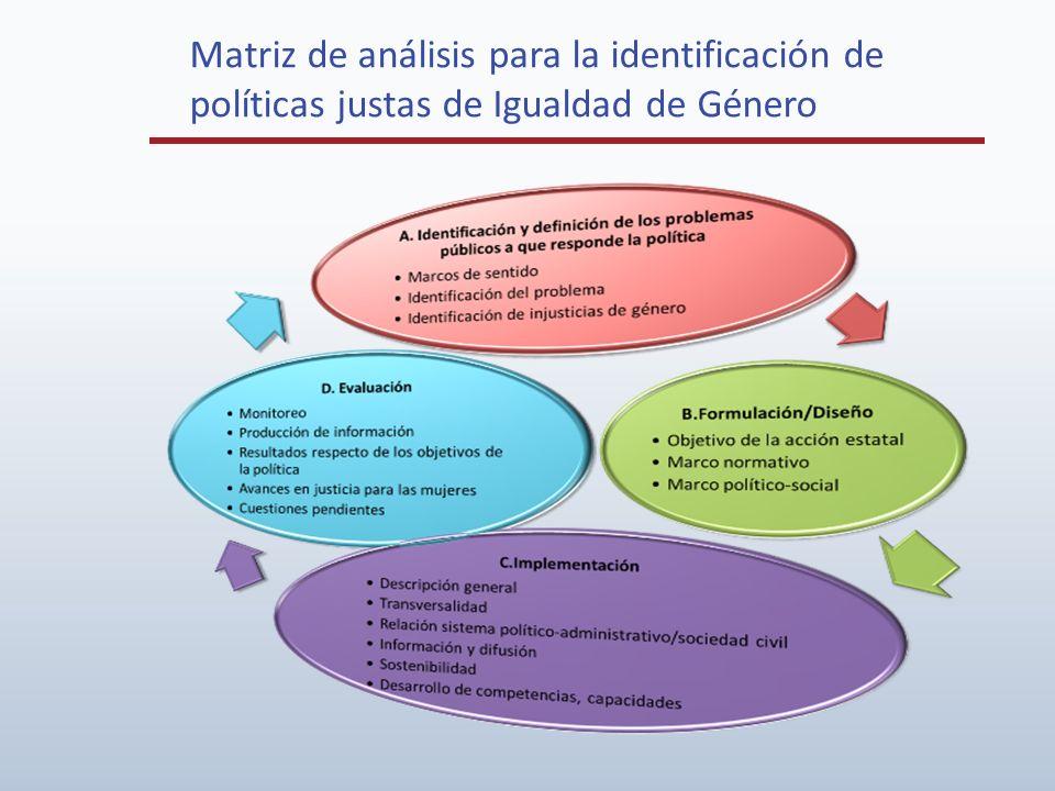 Matriz de análisis para la identificación de políticas justas de Igualdad de Género