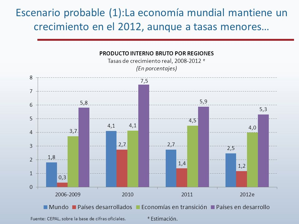 PRODUCTO INTERNO BRUTO POR REGIONES Tasas de crecimiento real, 2008-2012 e (En porcentajes) e Estimación. Escenario probable (1):La economía mundial m