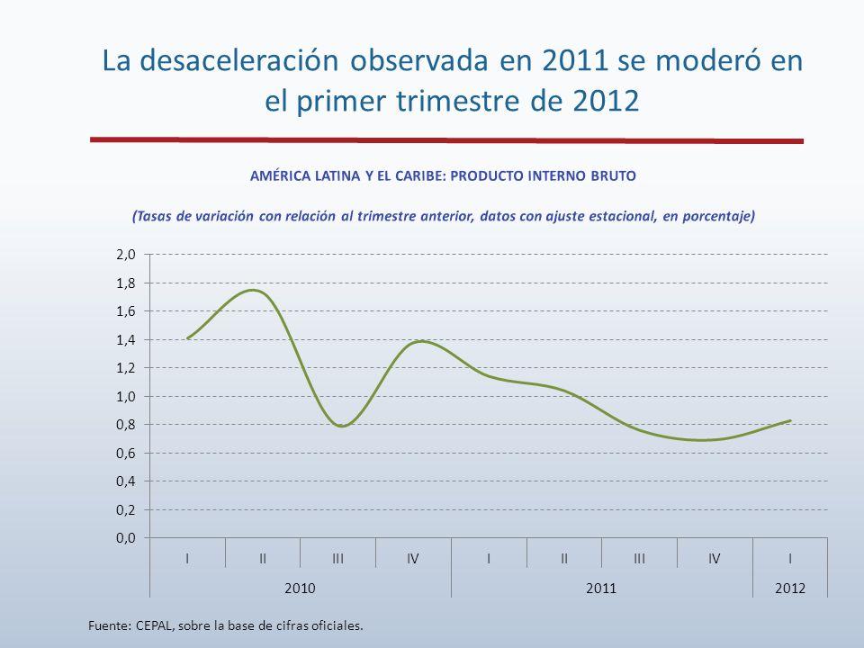 La desaceleración observada en 2011 se moderó en el primer trimestre de 2012 Fuente: CEPAL, sobre la base de cifras oficiales.