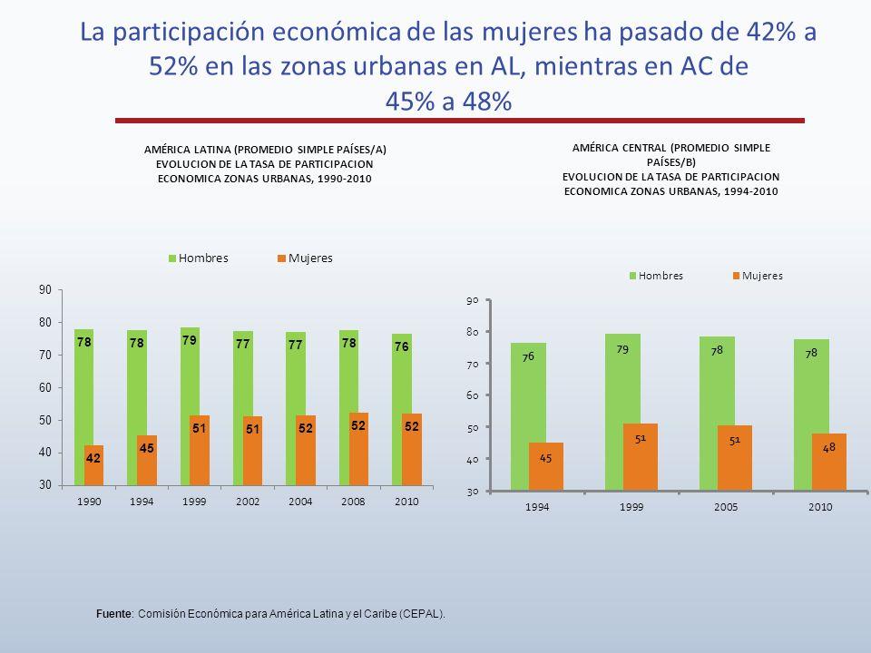 La participación económica de las mujeres ha pasado de 42% a 52% en las zonas urbanas en AL, mientras en AC de 45% a 48% AMÉRICA LATINA (PROMEDIO SIMP