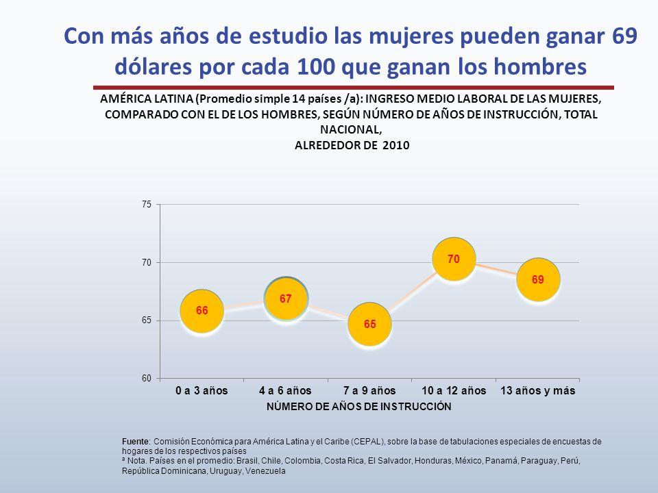 Con más años de estudio las mujeres pueden ganar 69 dólares por cada 100 que ganan los hombres AMÉRICA LATINA (Promedio simple 14 países /a): INGRESO