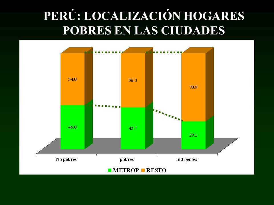PERÚ: LOCALIZACIÓN HOGARES POBRES EN LAS CIUDADES