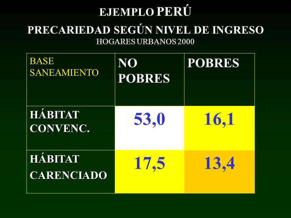 BASE SANEAMIENTO NO POBRES POBRES HÁBITAT CONVENC. 53,016,1 HÁBITATCARENCIADO 17,513,4 EJEMPLO PERÚ PRECARIEDAD SEGÚN NIVEL DE INGRESO HOGARES URBANOS