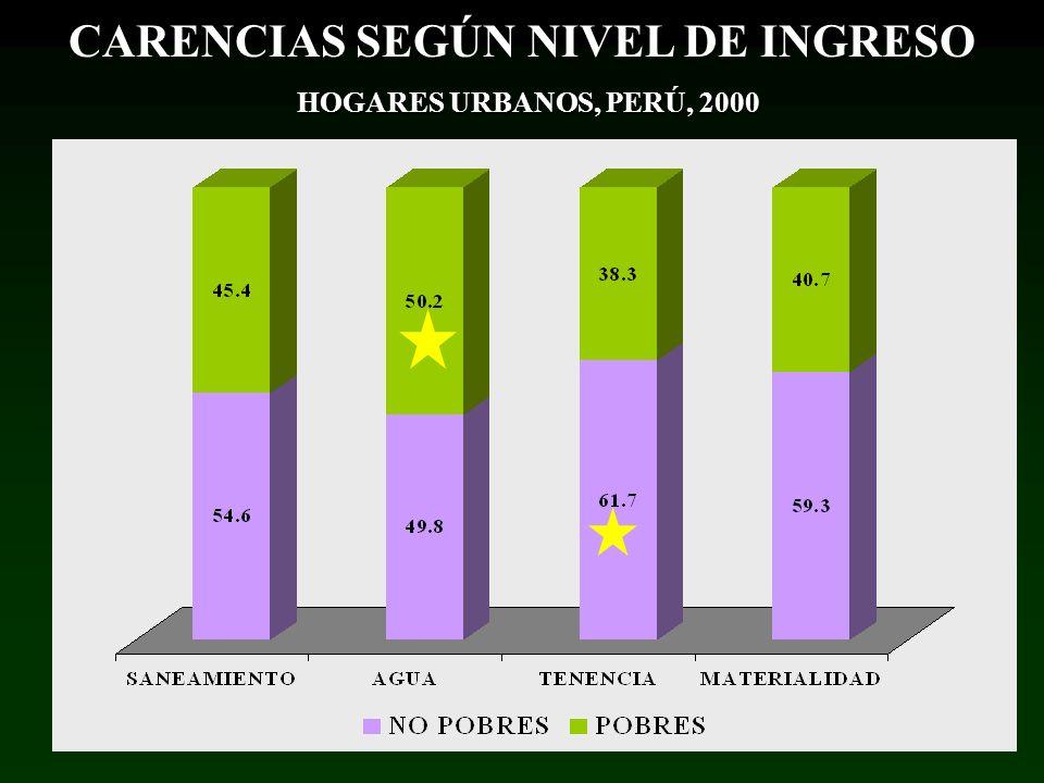 CARENCIAS SEGÚN NIVEL DE INGRESO HOGARES URBANOS, PERÚ, 2000 HOGARES URBANOS, PERÚ, 2000