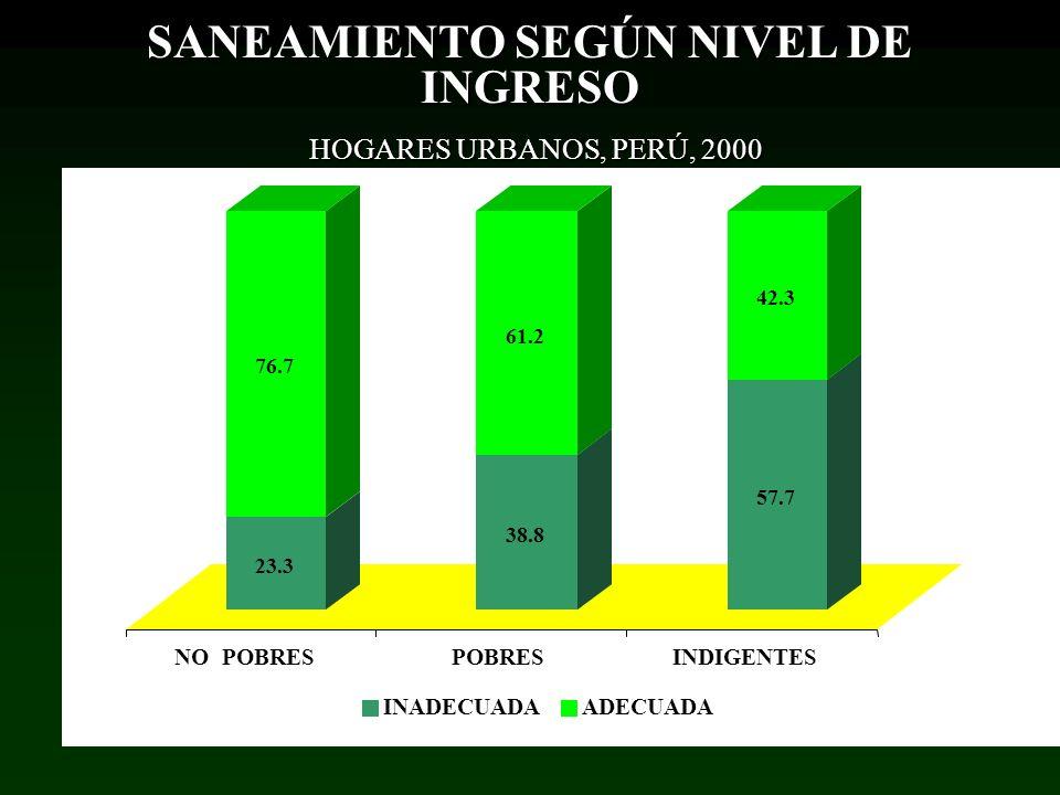 23.3 76.7 38.8 61.2 57.7 42.3 NO POBRESPOBRESINDIGENTES INADECUADAADECUADA SANEAMIENTO SEGÚN NIVEL DE INGRESO HOGARES URBANOS, PERÚ, 2000 HOGARES URBA