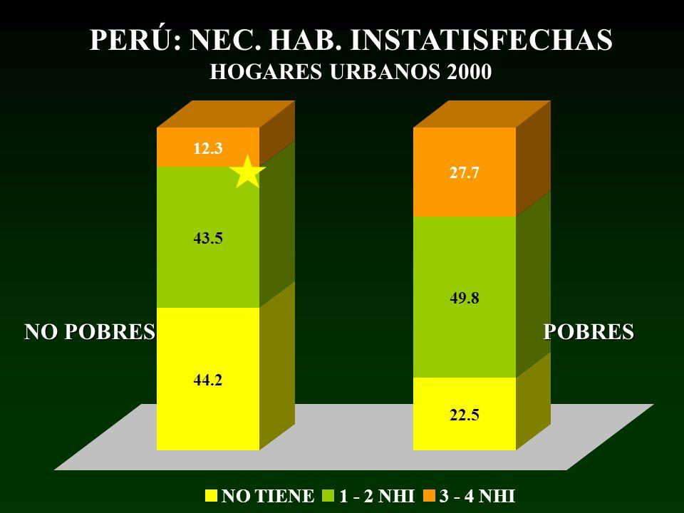44.2 43.5 12.3 22.5 49.8 27.7 NO TIENE1 - 2 NHI3 - 4 NHI POBRES NO POBRES PERÚ: NEC. HAB. INSTATISFECHAS HOGARES URBANOS 2000