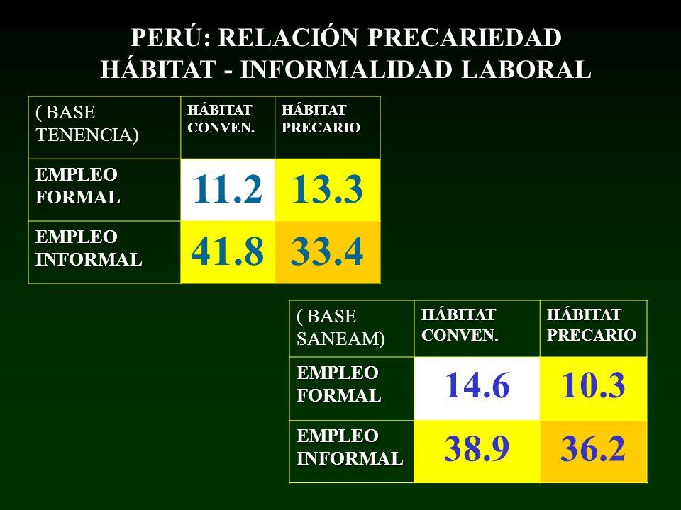 PERÚ: RELACIÓN PRECARIEDAD HÁBITAT - INFORMALIDAD LABORAL ( BASE TENENCIA) HÁBITAT CONVEN. HÁBITAT PRECARIO EMPLEO FORMAL 11.213.3 EMPLEO INFORMAL 41.