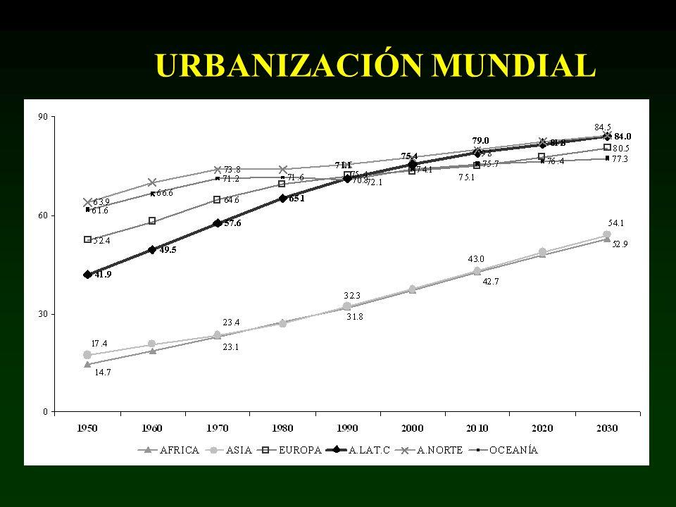 EVOLUCIÓN GRANDES CIUDADES Población que habitará en ciudades de más de 5 millones habitantes al 2015, miles de personas PaísCiudad2000200520102015 BrasilSao Paulo17,96219,59120,51421,229 MéxicoC.
