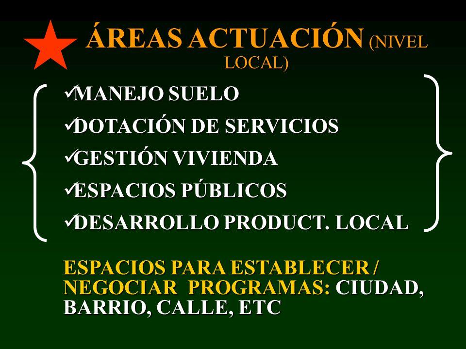 CONGELAR CONGELAR CUADRO ACTUAL ALIVIAR ALIVIAR POBREZA EXISTENTEANTICIPAR AVANCES SOSTENIBLES / ROMPER CIRCUITO REPRODUCCIÓN AGENDA CIUDAD PRO- POBRES SUELOSERVICVIVIENE.PÚBL D.