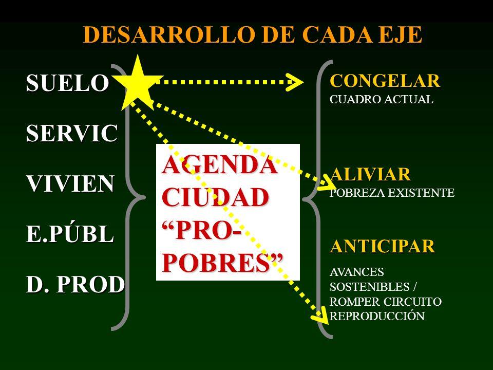 CONGELAR CONGELAR CUADRO ACTUAL ALIVIAR ALIVIAR POBREZA EXISTENTEANTICIPAR AVANCES SOSTENIBLES / ROMPER CIRCUITO REPRODUCCIÓN AGENDA CIUDAD PRO- POBRE