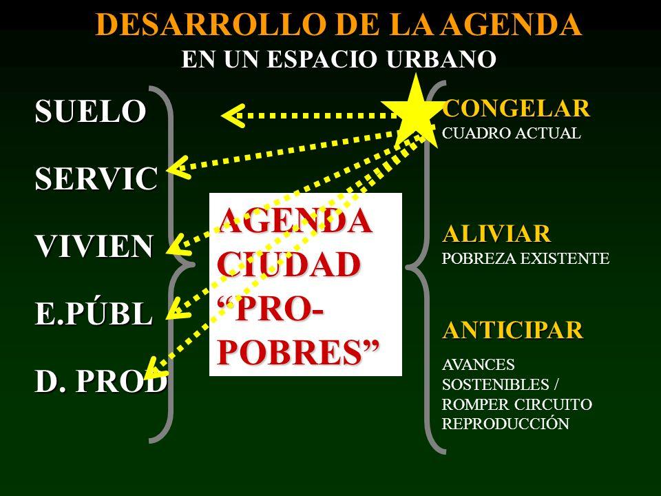 AGENDA CIUDAD PRO- POBRES SUELOSERVICVIVIENE.PÚBL D. PROD DESARROLLO DE LA AGENDA EN UN ESPACIO URBANO CONGELAR CONGELAR CUADRO ACTUAL ALIVIAR ALIVIAR